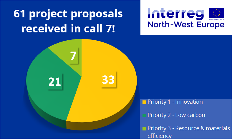 61 Project Proposals Received In Call 7 Interreg Nwe