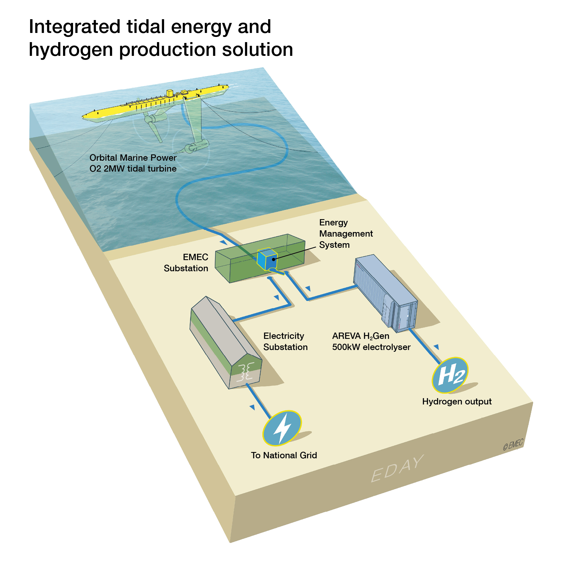 ITEG combined tidal and hydrogen production solution